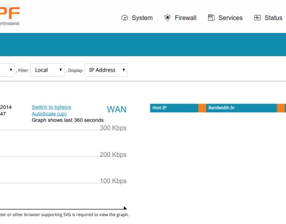 Bandwidth Graph WAN